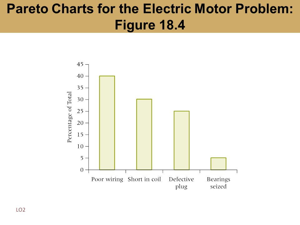 Pareto Charts for the Electric Motor Problem: Figure 18.4
