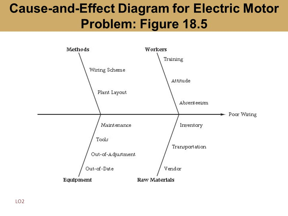Cause-and-Effect Diagram for Electric Motor Problem: Figure 18.5