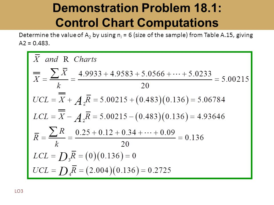 Demonstration Problem 18.1: Control Chart Computations