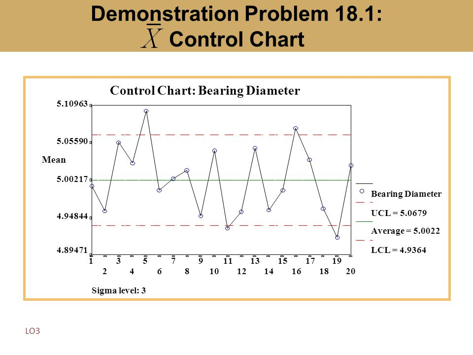 Demonstration Problem 18.1: Control Chart