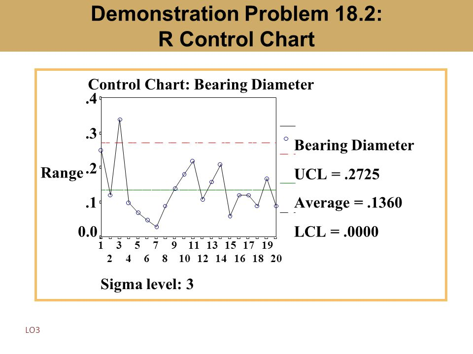 Demonstration Problem 18.2: R Control Chart