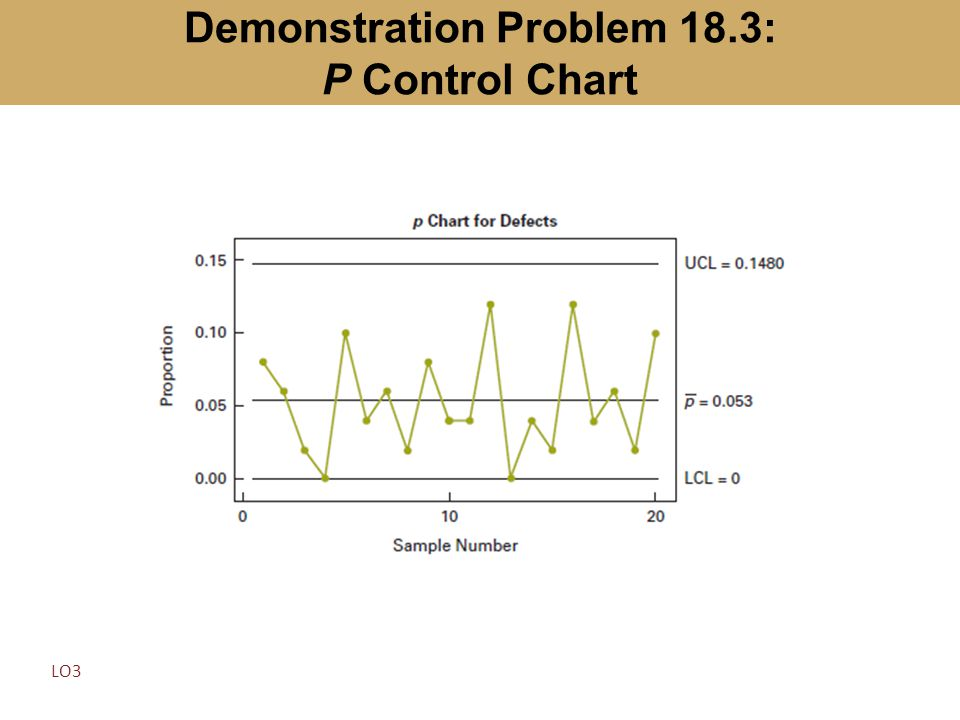 Demonstration Problem 18.3: P Control Chart