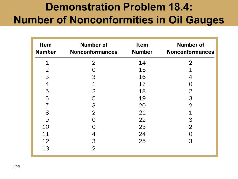 Demonstration Problem 18.4: Number of Nonconformities in Oil Gauges