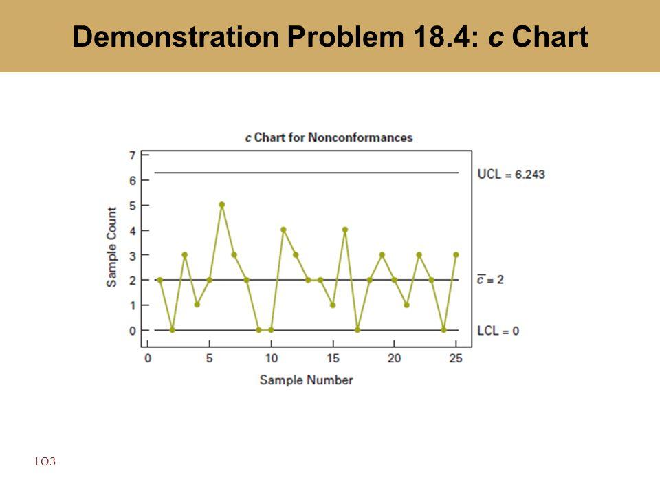 Demonstration Problem 18.4: c Chart