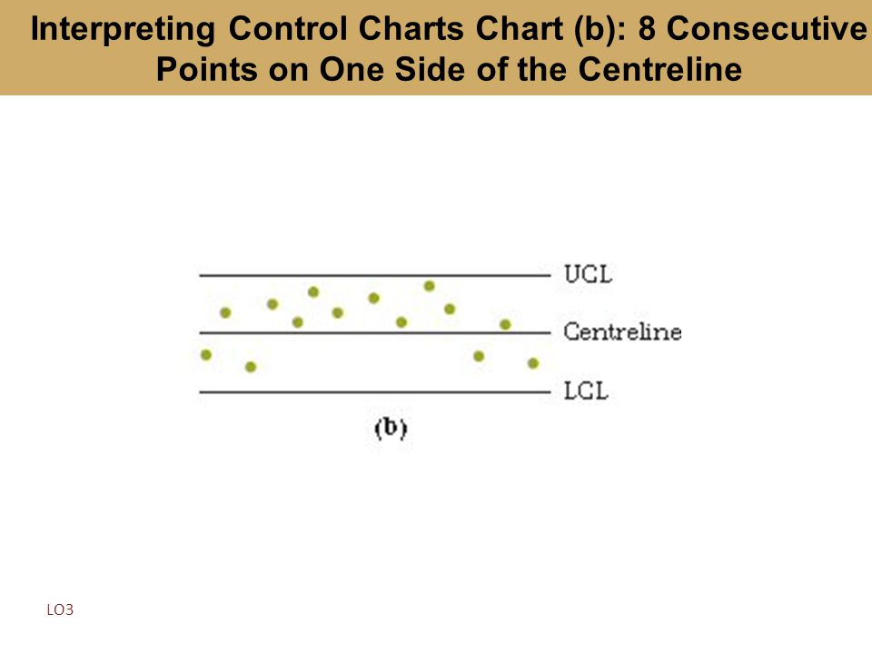 Interpreting Control Charts Chart (b): 8 Consecutive Points on One Side of the Centreline