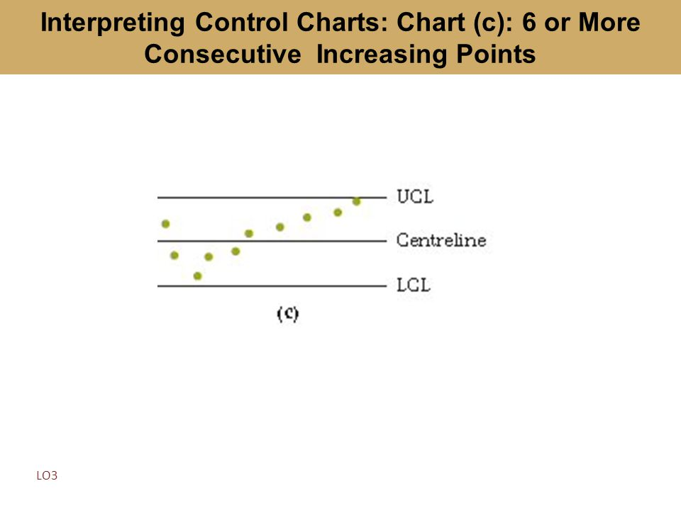 Interpreting Control Charts: Chart (c): 6 or More Consecutive Increasing Points