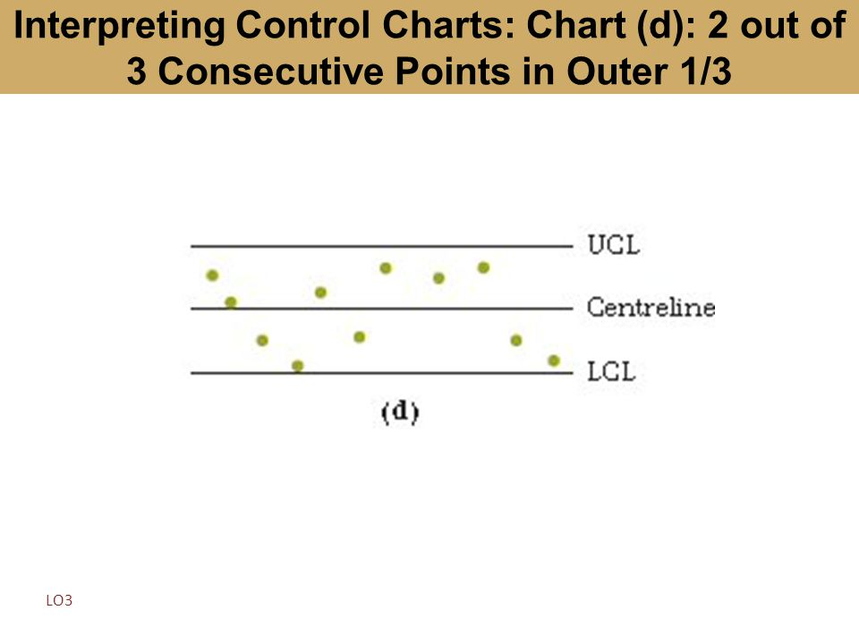 Interpreting Control Charts: Chart (d): 2 out of 3 Consecutive Points in Outer 1/3