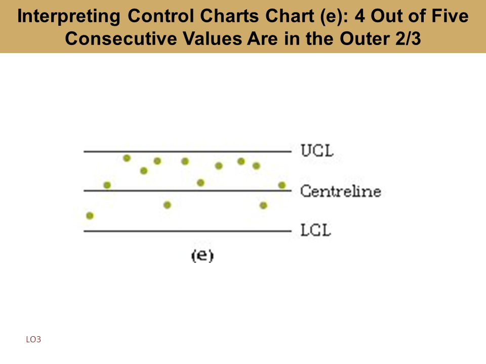 Interpreting Control Charts Chart (e): 4 Out of Five Consecutive Values Are in the Outer 2/3