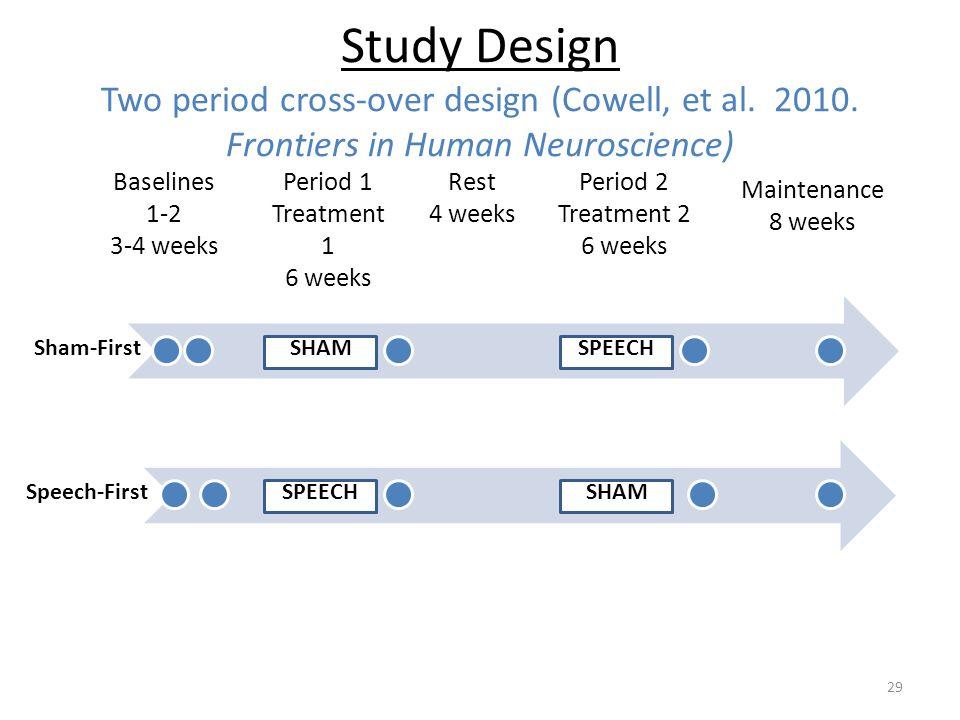 Study Design Two period cross-over design (Cowell, et al. 2010