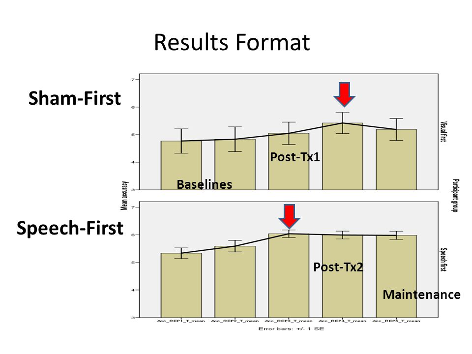 Results Format Sham-First Speech-First Post-Tx1 Baselines Post-Tx2