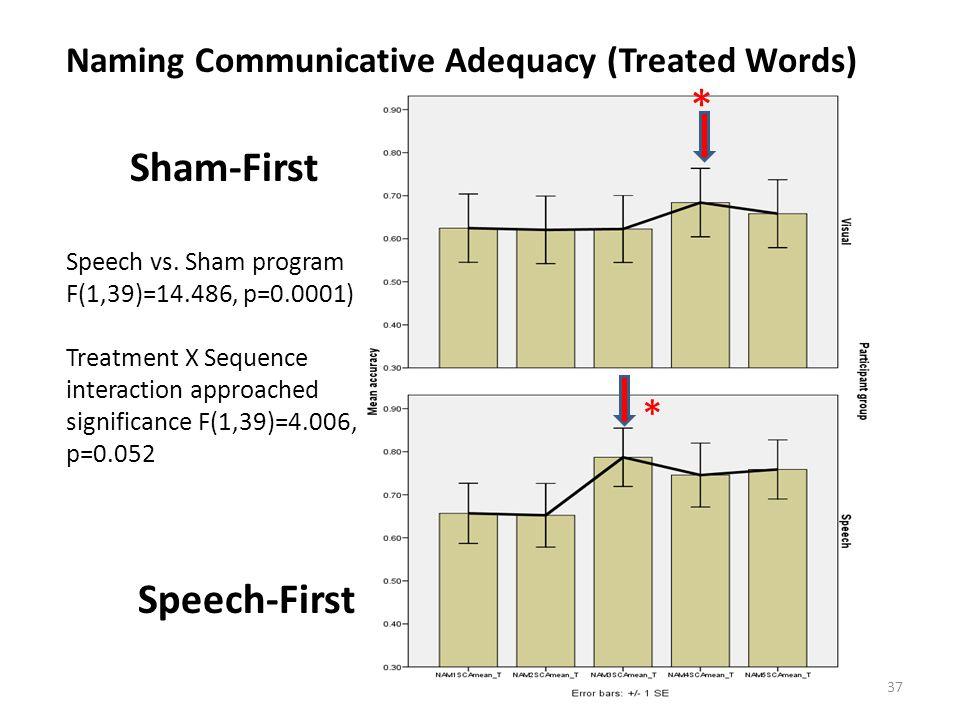 * Sham-First * Speech-First