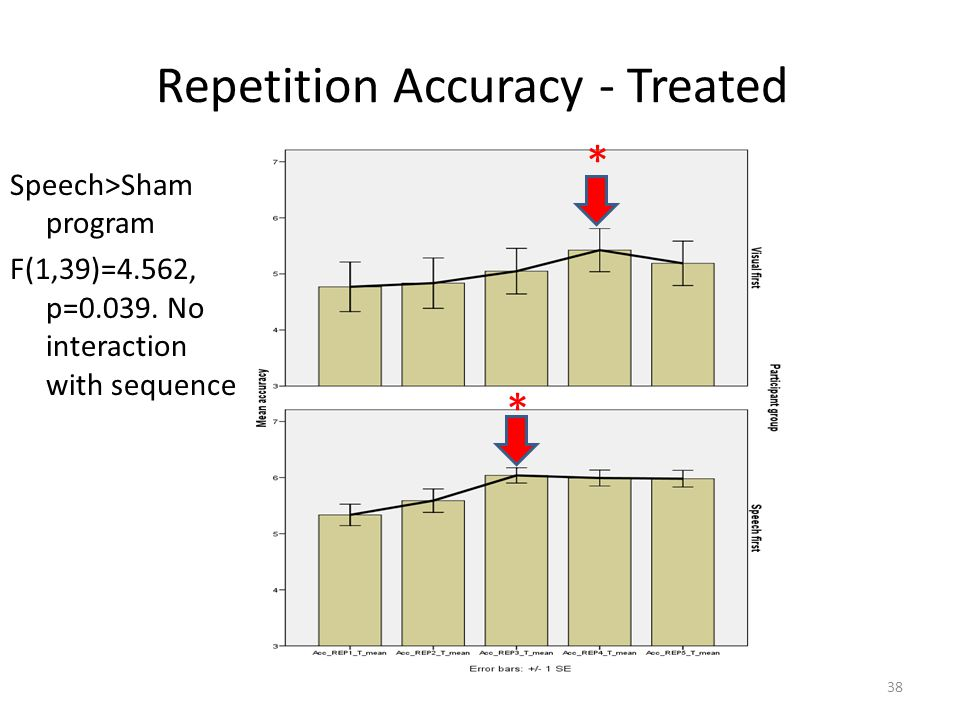 Repetition Accuracy - Treated