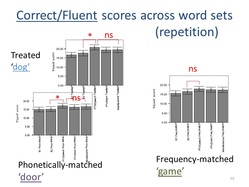 Correct/Fluent scores across word sets (repetition)