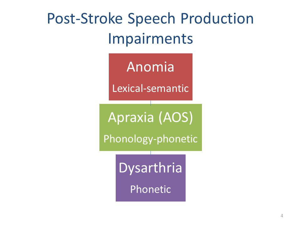 Post-Stroke Speech Production Impairments