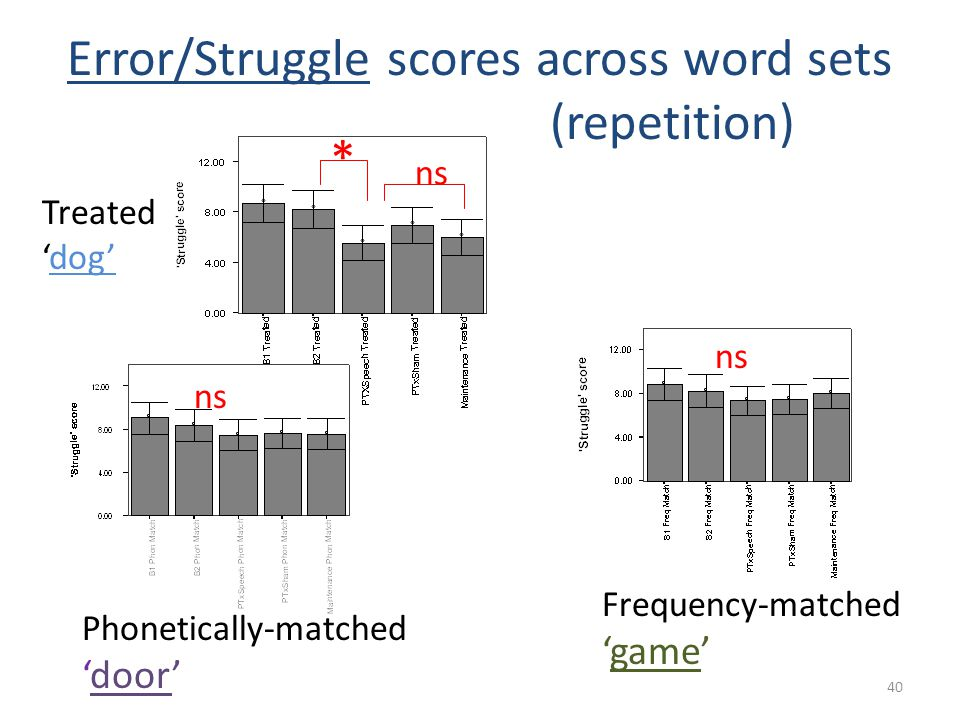 Error/Struggle scores across word sets (repetition)