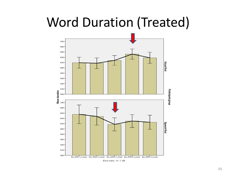 Word Duration (Treated)