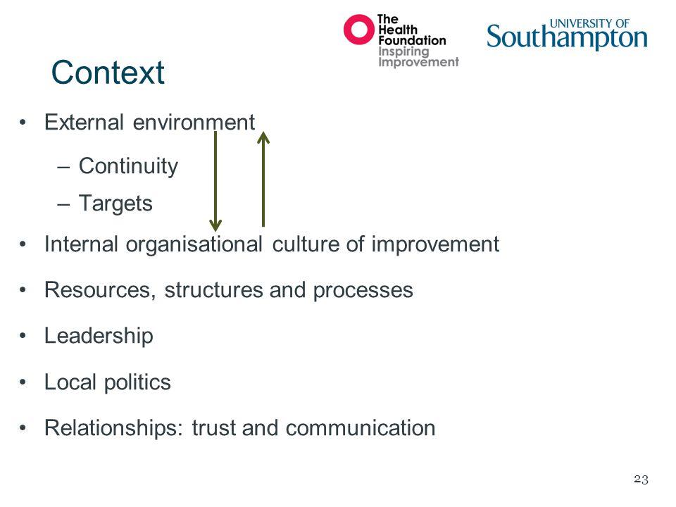 Context External environment Continuity Targets