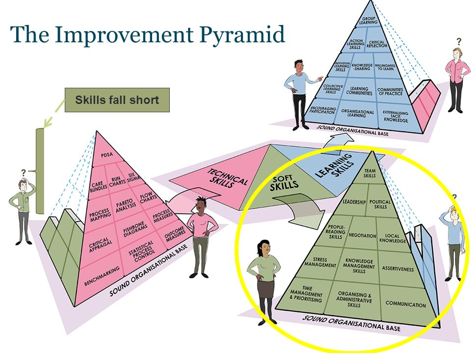 The Improvement Pyramid