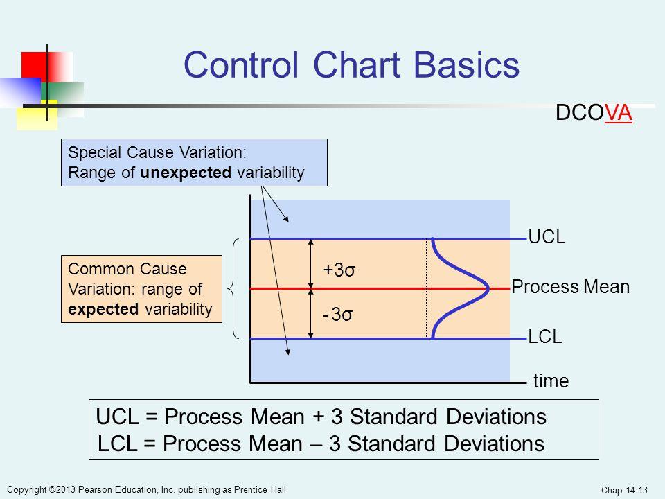 Control Chart Basics DCOVA UCL = Process Mean + 3 Standard Deviations