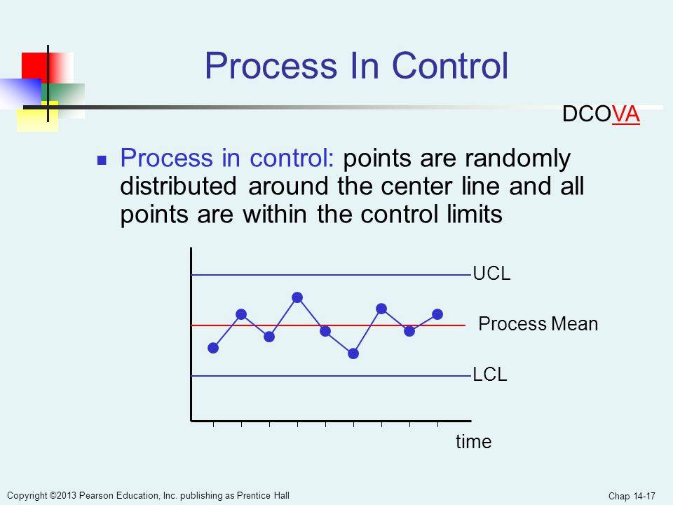 Process In Control DCOVA. Process in control: points are randomly distributed around the center line and all points are within the control limits.
