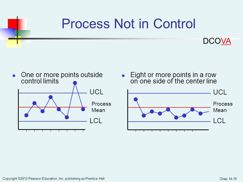 Process Not in Control DCOVA One or more points outside control limits