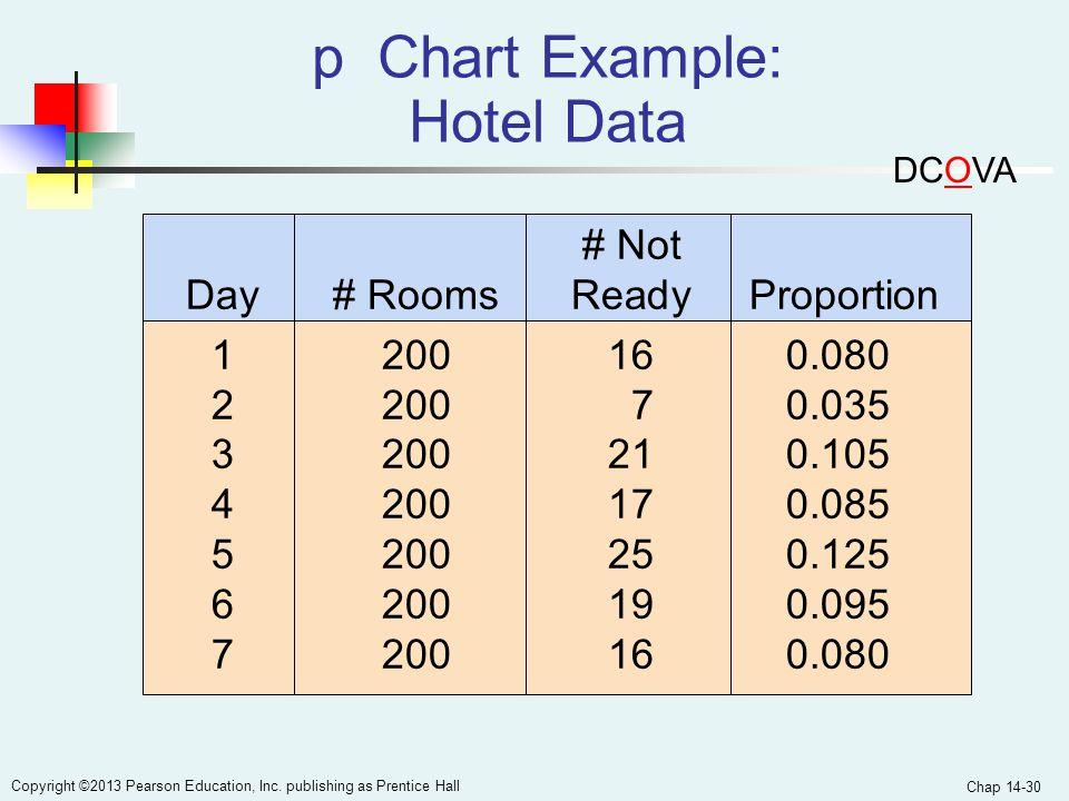 p Chart Example: Hotel Data