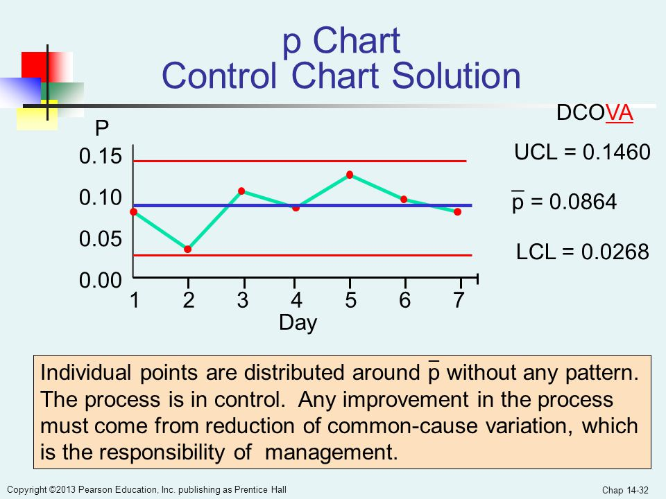 p Chart Control Chart Solution