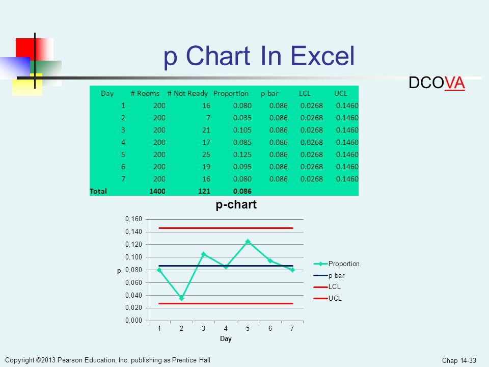 p Chart In Excel DCOVA Day # Rooms # Not Ready Proportion p-bar LCL