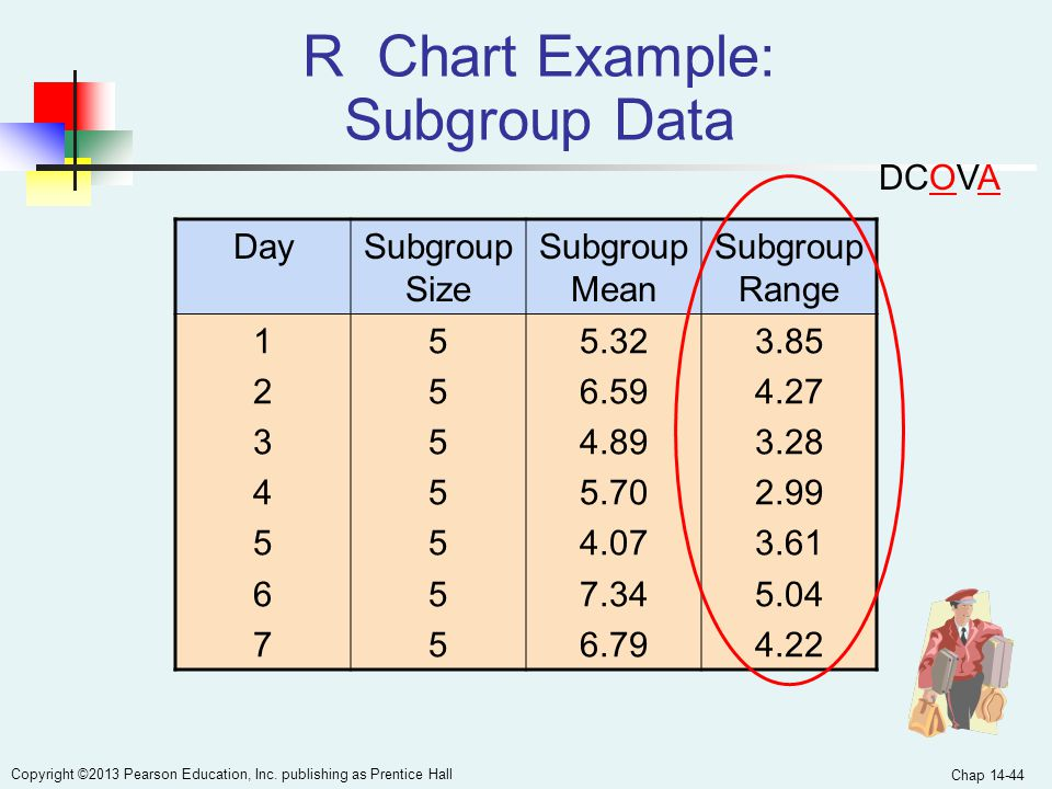 R Chart Example: Subgroup Data
