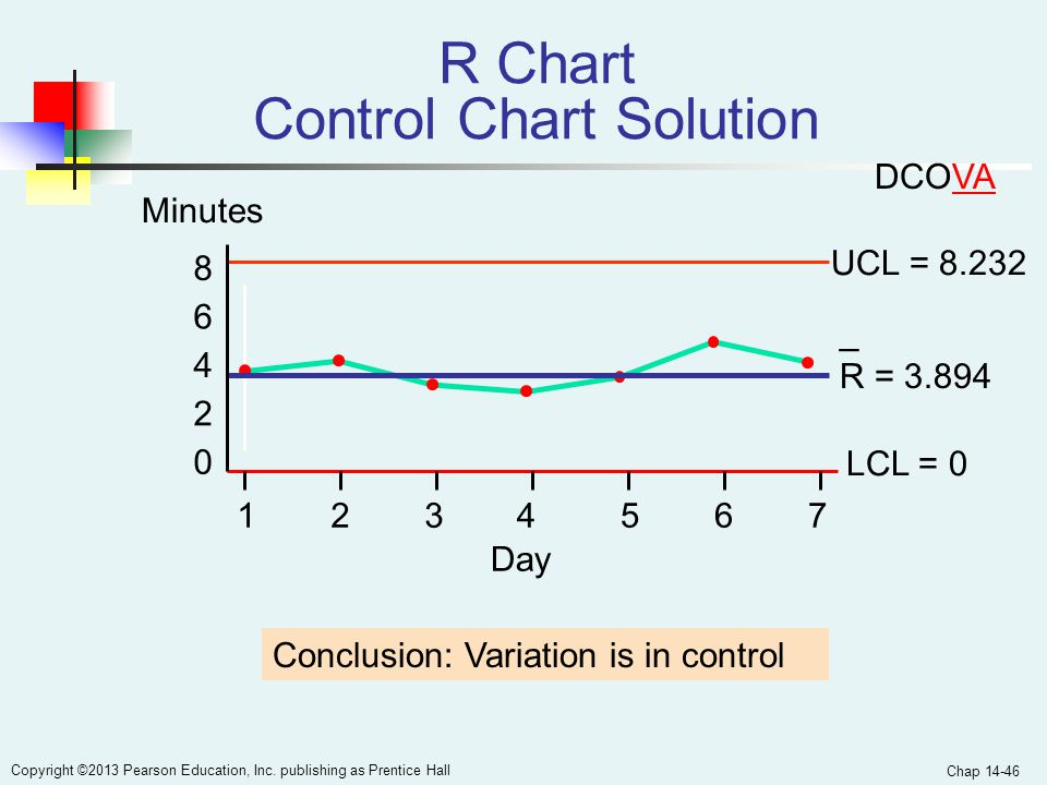 R Chart Control Chart Solution