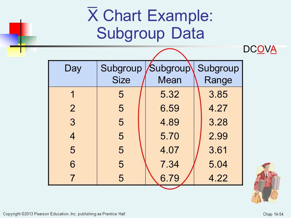 X Chart Example: Subgroup Data
