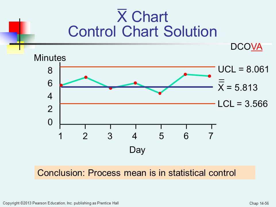 X Chart Control Chart Solution