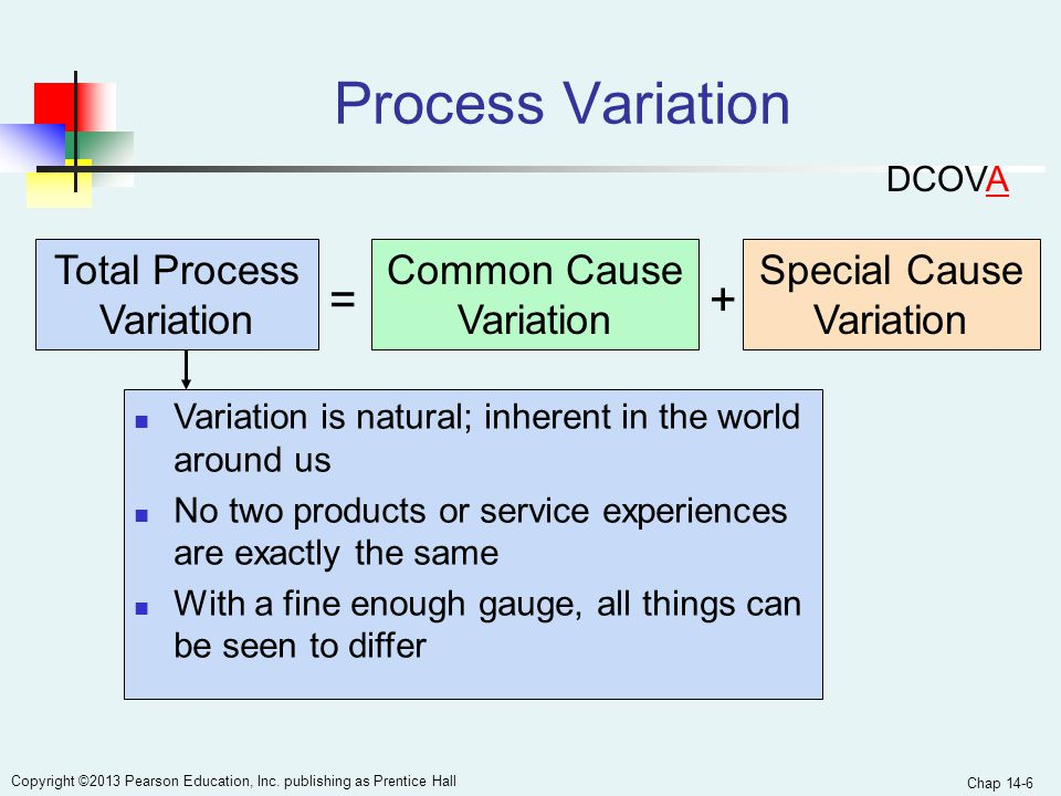 Process Variation = + Total Process Variation Common Cause Variation