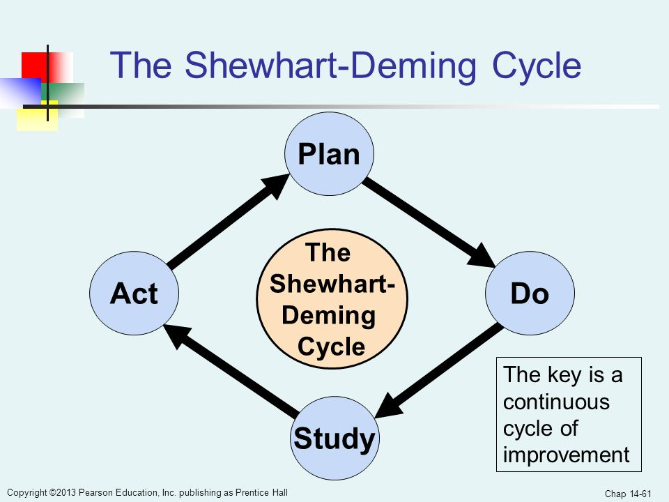 The Shewhart-Deming Cycle