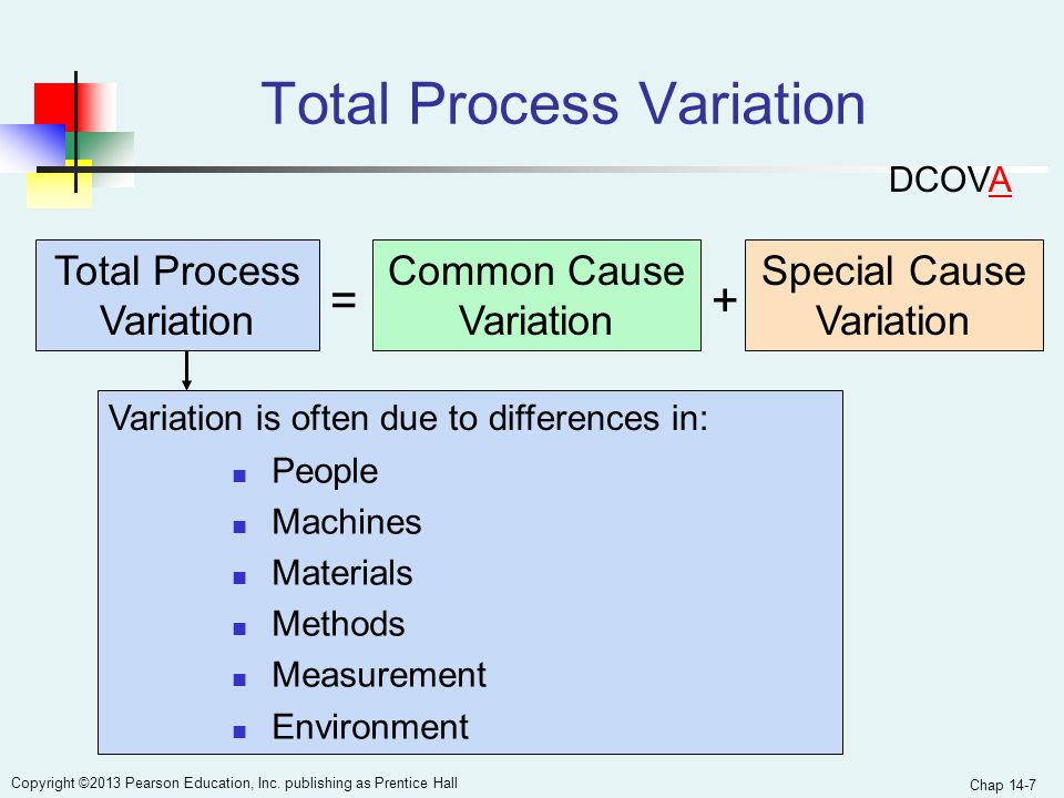 Total Process Variation