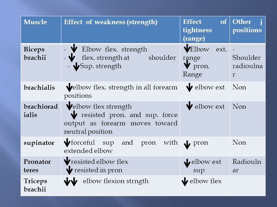 Other j positions Effect of tightness (range) Effect of weakness (strength) Muscle. -Shoulder radioulnar.