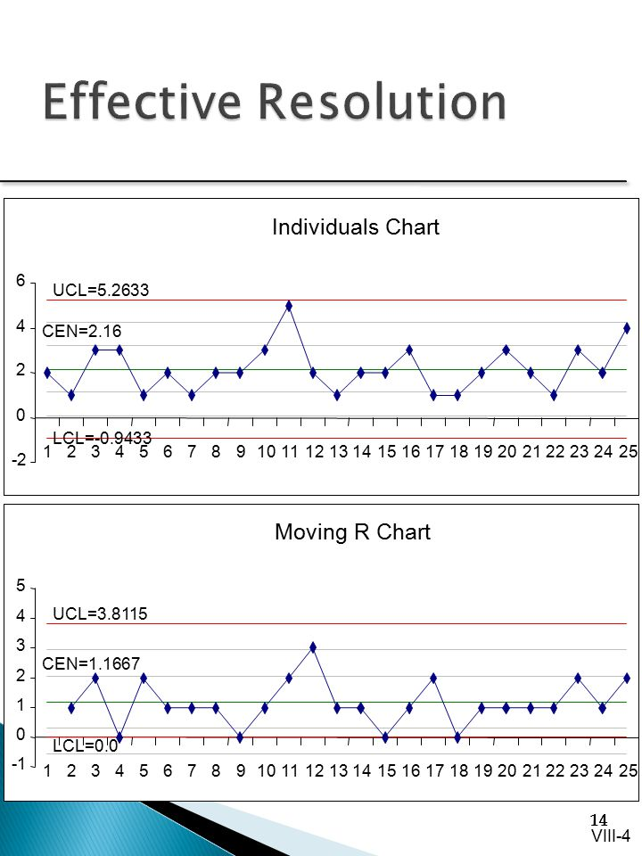 Effective Resolution Levels between UCL-LCL Number of zeros