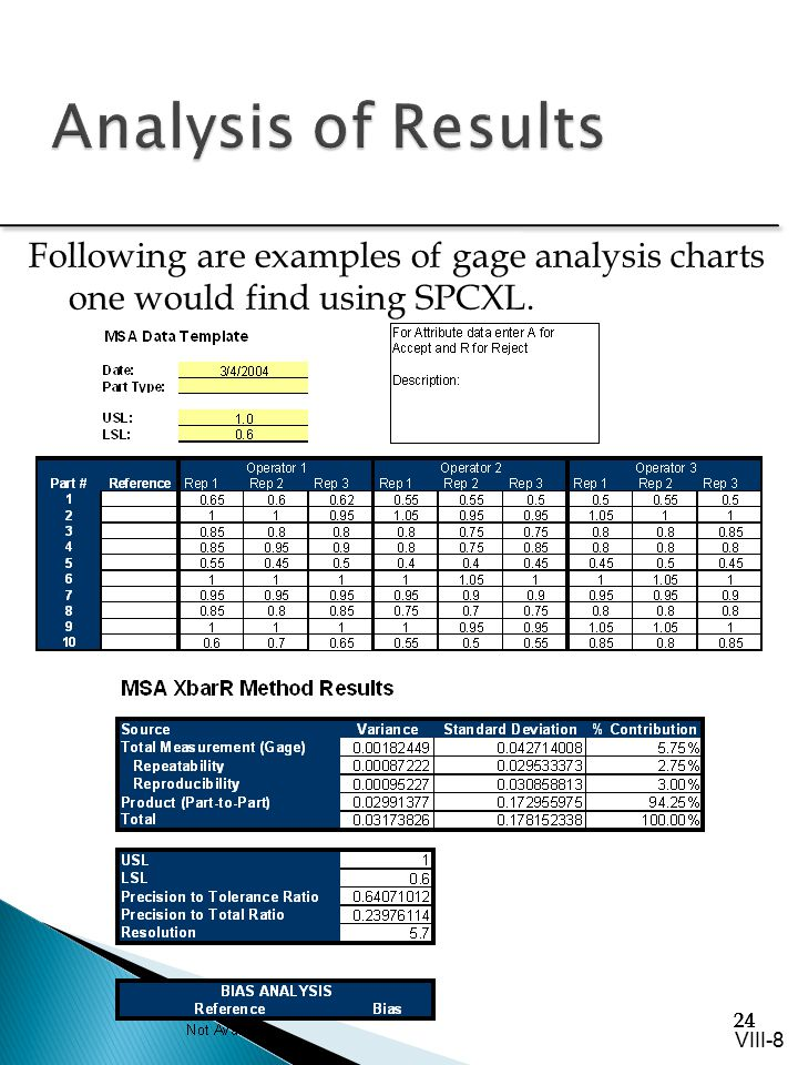 Analysis of Results Following are examples of gage analysis charts one would find using SPCXL.