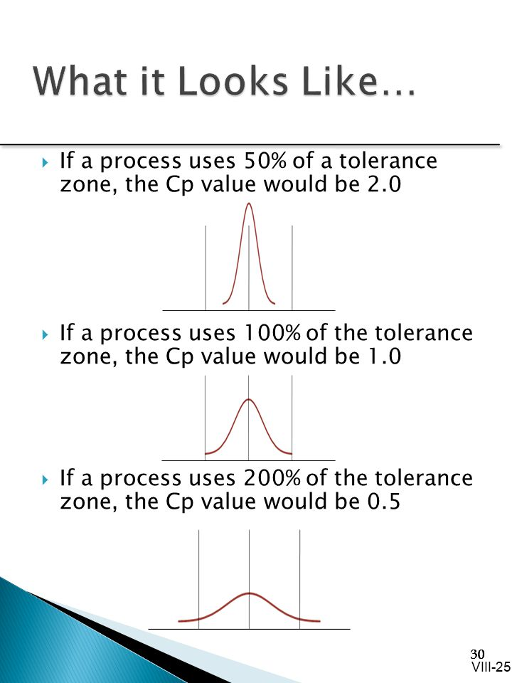 What it Looks Like… If a process uses 50% of a tolerance zone, the Cp value would be 2.0.