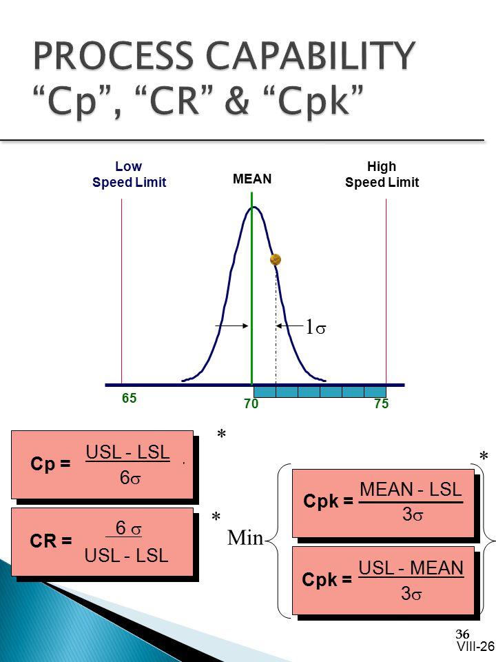 PROCESS CAPABILITY Cp , CR & Cpk