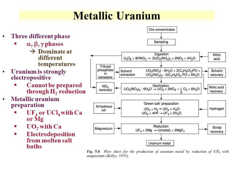 Metallic Uranium Three different phase a, b, g phases
