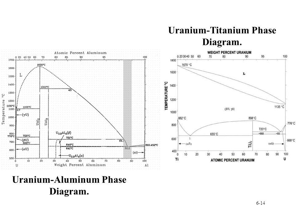Uranium-Titanium Phase Diagram. Uranium-Aluminum Phase Diagram.
