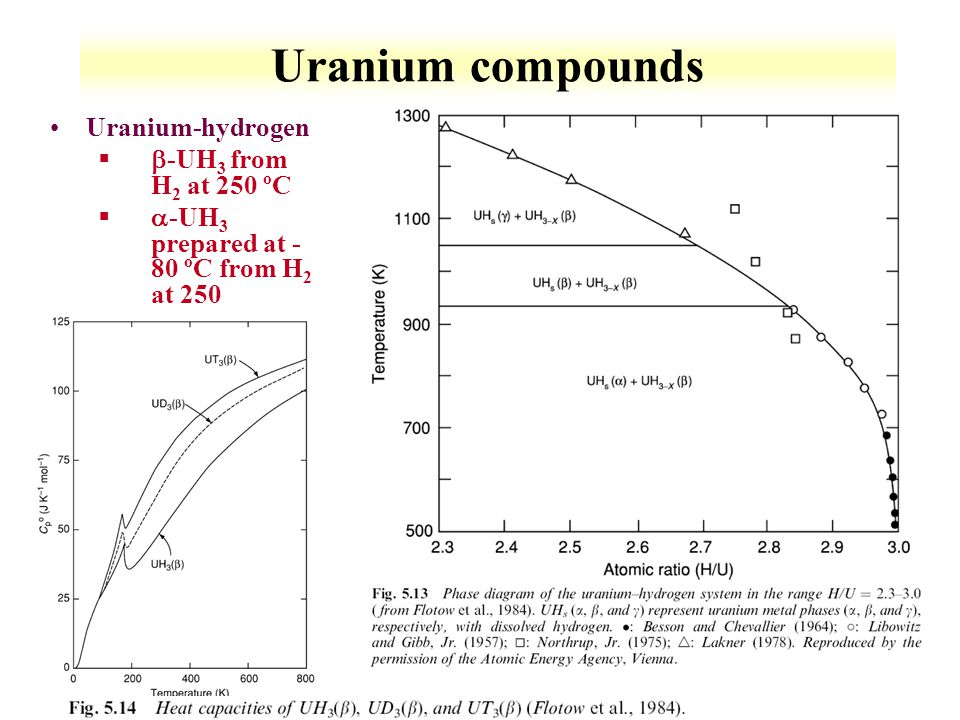 Uranium compounds Uranium-hydrogen b-UH3 from H2 at 250 ºC