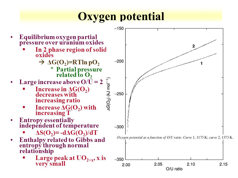 Oxygen potential Equilibrium oxygen partial pressure over uranium oxides. In 2 phase region of solid oxides.