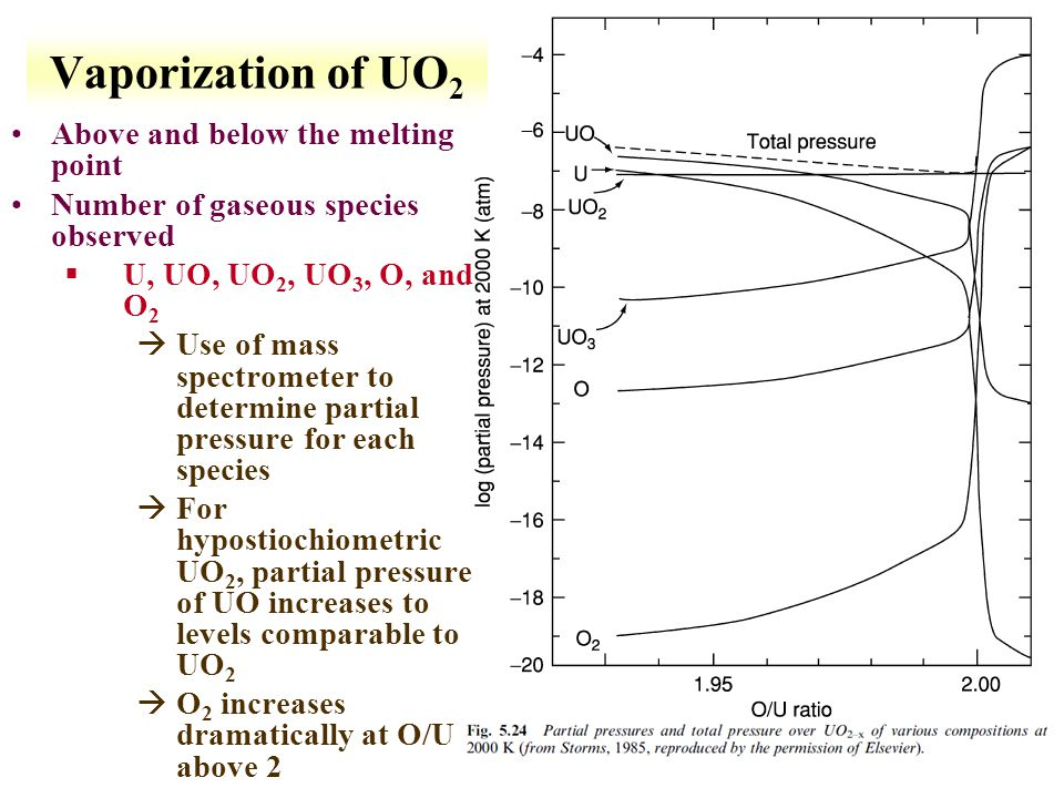Vaporization of UO2 Above and below the melting point