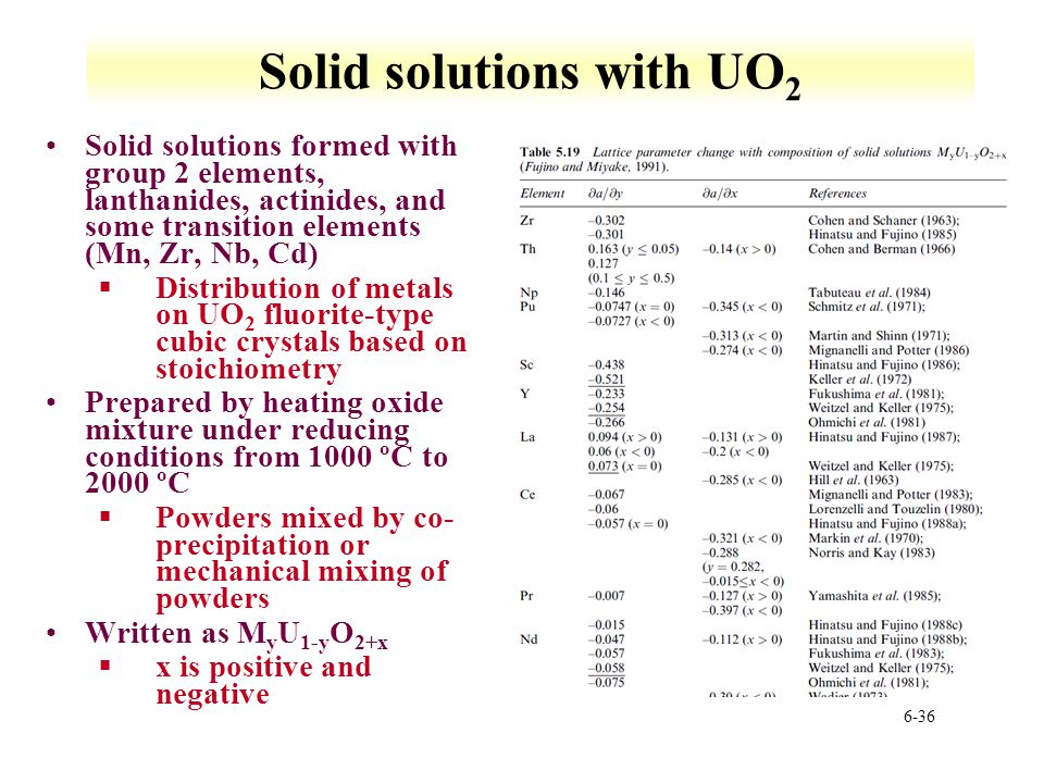Solid solutions with UO2