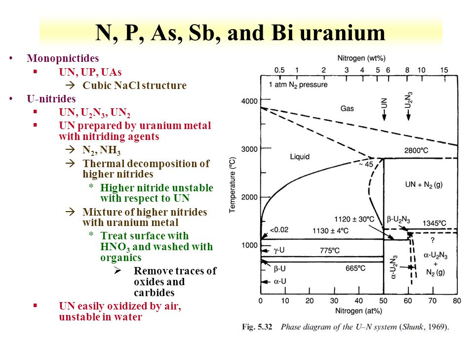 N, P, As, Sb, and Bi uranium Monopnictides UN, UP, UAs