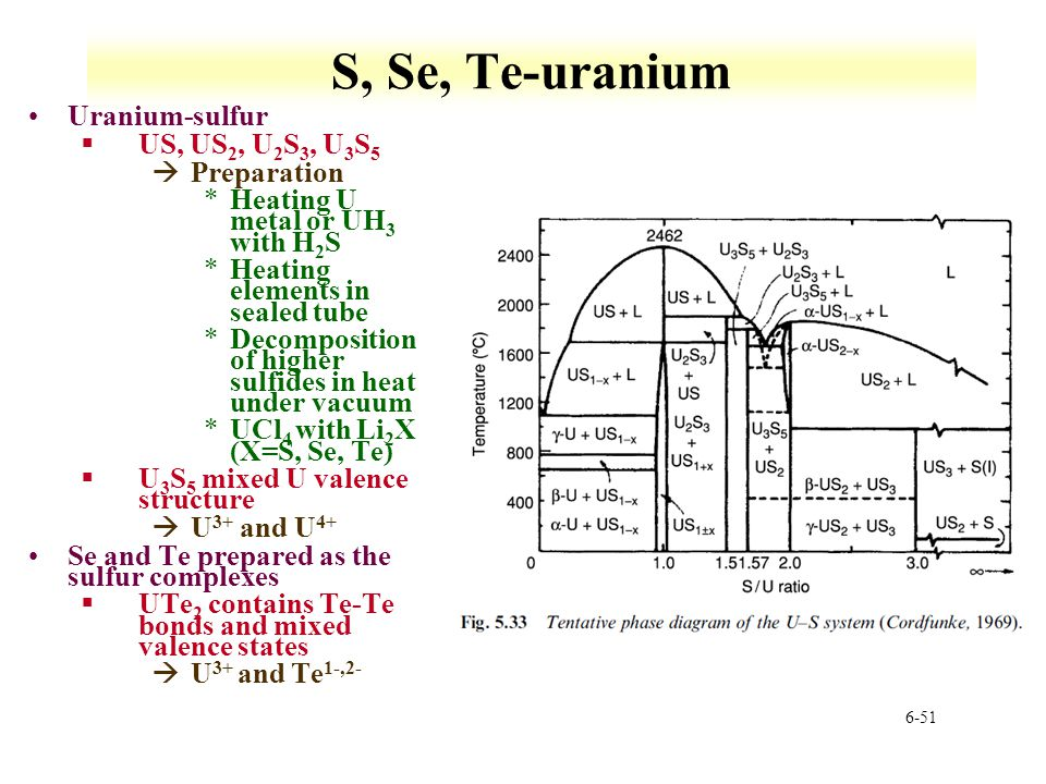 S, Se, Te-uranium Uranium-sulfur US, US2, U2S3, U3S5 Preparation