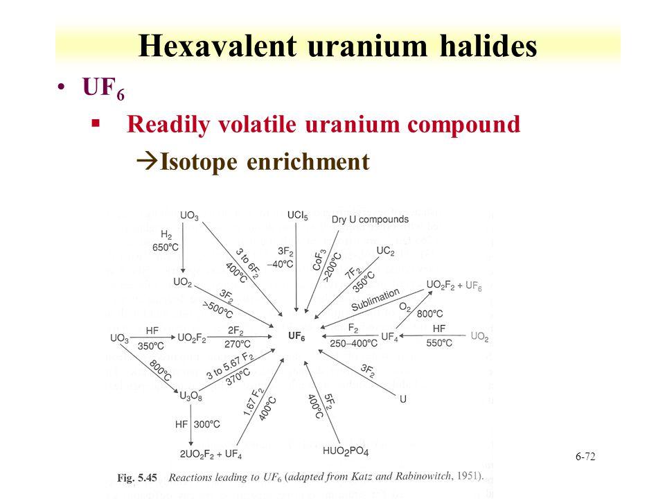 Hexavalent uranium halides