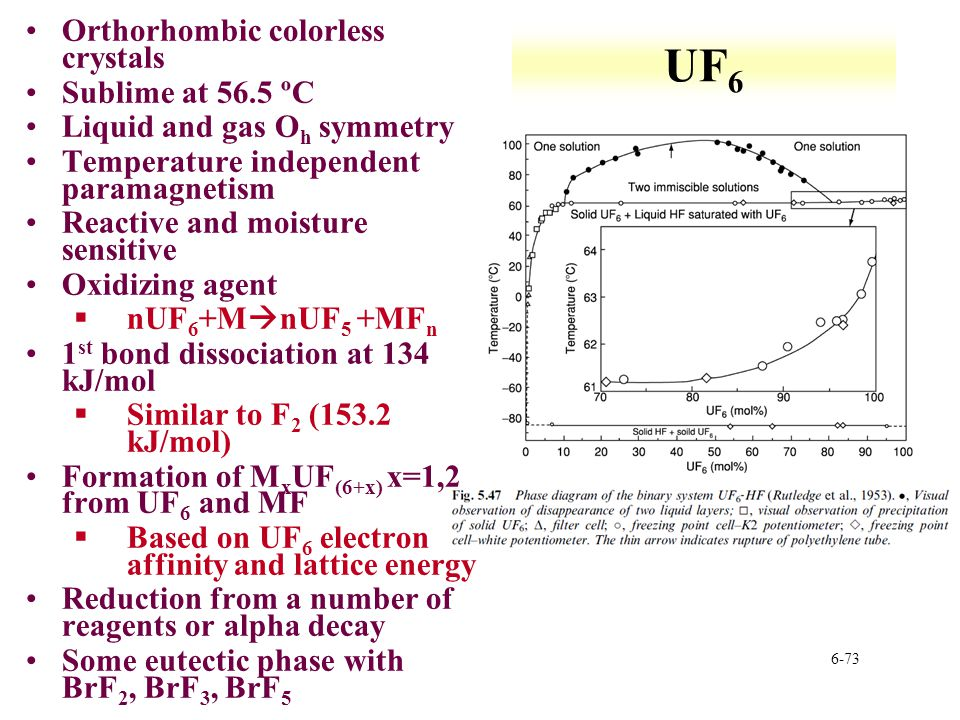 UF6 Orthorhombic colorless crystals Sublime at 56.5 ºC